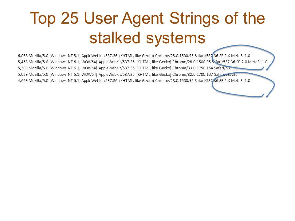 Top 25 User Agent Strings of the stalked systems 6,068 Mozilla/5.0 (Windows NT 5.1) AppleWebKit/537.36 (KHTML, like Gecko) Chrome/28.0.1500.95 Safari/537.36 SE 2.X MetaSr 1.0 5,458 Mozilla/5.0 (Windows NT 6.1; WOW64) AppleWebKit/537.36 (KHTML, like Gecko) Chrome/28.0.1500.95 Safari/537.36 SE 2.X MetaSr 1.0 5,389 Mozilla/5.0 (Windows NT 6.1; WOW64) AppleWebKit/537.36 (KHTML, like Gecko) Chrome/33.0.1750.154 Safari/537.36 5,029 Mozilla/5.0 (Windows NT 6.1; WOW64) AppleWebKit/537.36 (KHTML, like Gecko) Chrome/32.0.1700.107 Safari/537.36 4,669 Mozilla/5.0 (Windows NT 6.1) AppleWebKit/537.36 (KHTML, like Gecko) Chrome/28.0.1500.95 Safari/537.36 SE 2.X MetaSr 1.0