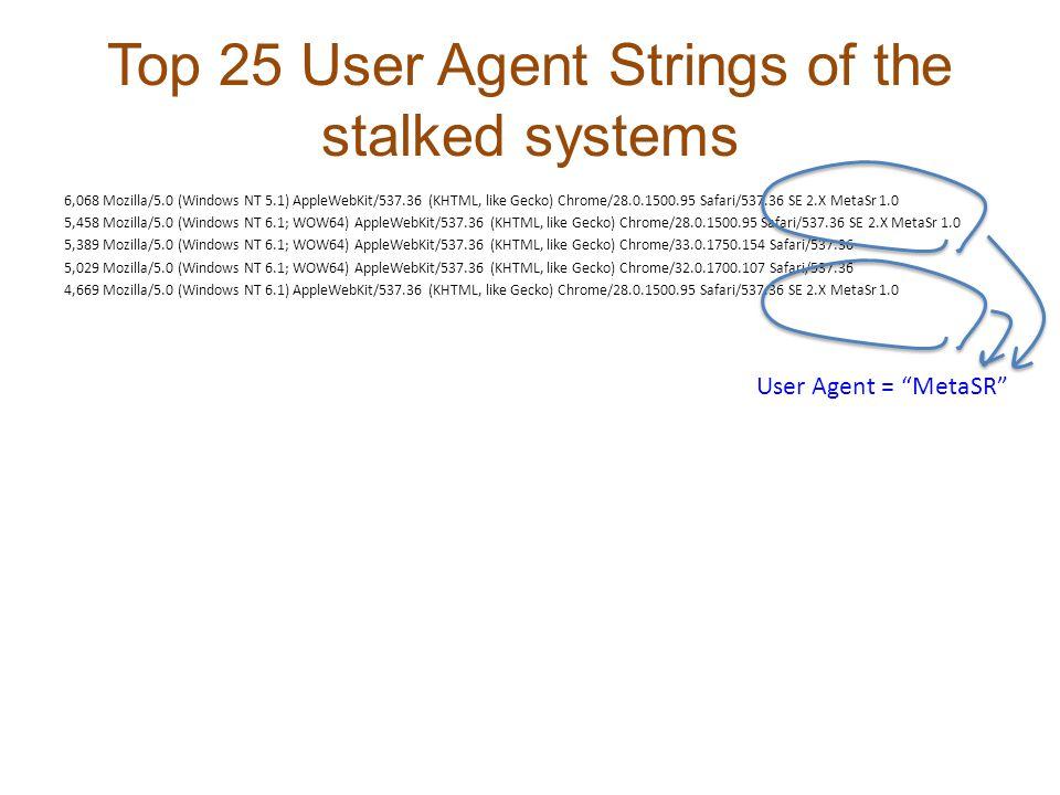 Top 25 User Agent Strings of the stalked systems 6,068 Mozilla/5.0 (Windows NT 5.1) AppleWebKit/537.36 (KHTML, like Gecko) Chrome/28.0.1500.95 Safari/537.36 SE 2.X MetaSr 1.0 5,458 Mozilla/5.0 (Windows NT 6.1; WOW64) AppleWebKit/537.36 (KHTML, like Gecko) Chrome/28.0.1500.95 Safari/537.36 SE 2.X MetaSr 1.0 5,389 Mozilla/5.0 (Windows NT 6.1; WOW64) AppleWebKit/537.36 (KHTML, like Gecko) Chrome/33.0.1750.154 Safari/537.36 5,029 Mozilla/5.0 (Windows NT 6.1; WOW64) AppleWebKit/537.36 (KHTML, like Gecko) Chrome/32.0.1700.107 Safari/537.36 4,669 Mozilla/5.0 (Windows NT 6.1) AppleWebKit/537.36 (KHTML, like Gecko) Chrome/28.0.1500.95 Safari/537.36 SE 2.X MetaSr 1.0 User Agent = MetaSR