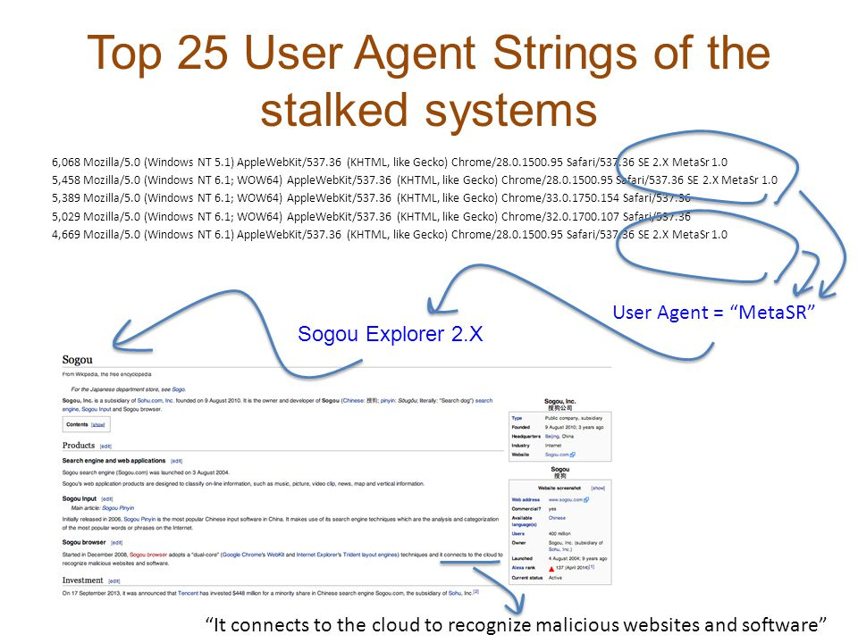 Top 25 User Agent Strings of the stalked systems 6,068 Mozilla/5.0 (Windows NT 5.1) AppleWebKit/537.36 (KHTML, like Gecko) Chrome/28.0.1500.95 Safari/537.36 SE 2.X MetaSr 1.0 5,458 Mozilla/5.0 (Windows NT 6.1; WOW64) AppleWebKit/537.36 (KHTML, like Gecko) Chrome/28.0.1500.95 Safari/537.36 SE 2.X MetaSr 1.0 5,389 Mozilla/5.0 (Windows NT 6.1; WOW64) AppleWebKit/537.36 (KHTML, like Gecko) Chrome/33.0.1750.154 Safari/537.36 5,029 Mozilla/5.0 (Windows NT 6.1; WOW64) AppleWebKit/537.36 (KHTML, like Gecko) Chrome/32.0.1700.107 Safari/537.36 4,669 Mozilla/5.0 (Windows NT 6.1) AppleWebKit/537.36 (KHTML, like Gecko) Chrome/28.0.1500.95 Safari/537.36 SE 2.X MetaSr 1.0 User Agent = MetaSR Sogou Explorer 2.X It connects to the cloud to recognize malicious websites and software