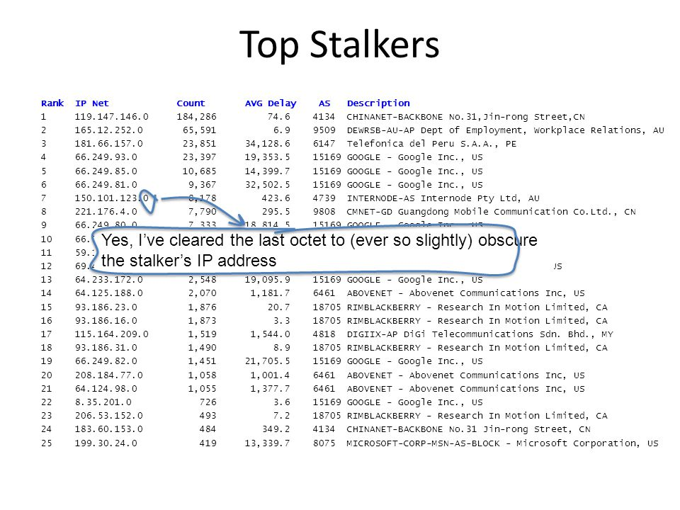 Top Stalkers RankIP NetCountAVG Delay ASDescription 1119.147.146.0184,286 74.64134CHINANET-BACKBONE No.31,Jin-rong Street,CN 2165.12.252.0 65,591 6.99509DEWRSB-AU-AP Dept of Employment, Workplace Relations, AU 3181.66.157.0 23,85134,128.66147Telefonica del Peru S.A.A., PE 466.249.93.0 23,39719,353.515169GOOGLE - Google Inc., US 566.249.85.0 10,68514,399.715169GOOGLE - Google Inc., US 666.249.81.0 9,36732,502.515169GOOGLE - Google Inc., US 7150.101.123.0 8,178 423.64739INTERNODE-AS Internode Pty Ltd, AU 8221.176.4.0 7,790 295.59808CMNET-GD Guangdong Mobile Communication Co.Ltd., CN 966.249.80.0 7,33318,814.515169GOOGLE - Google Inc., US 1066.249.88.0 7,24124,535.515169GOOGLE - Google Inc., US 1159.167.157.0 4,982 292.94739INTERNODE-AS Internode Pty Ltd, AU 1269.41.14.0 2,745 1,152.647018CE-BGPAC - Covenant Eyes, Inc.US 1364.233.172.0 2,54819,095.915169GOOGLE - Google Inc., US 1464.125.188.0 2,070 1,181.76461ABOVENET - Abovenet Communications Inc, US 1593.186.23.0 1,876 20.718705RIMBLACKBERRY - Research In Motion Limited, CA 1693.186.16.0 1,873 3.318705RIMBLACKBERRY - Research In Motion Limited, CA 17115.164.209.0 1,519 1,544.04818DIGIIX-AP DiGi Telecommunications Sdn.