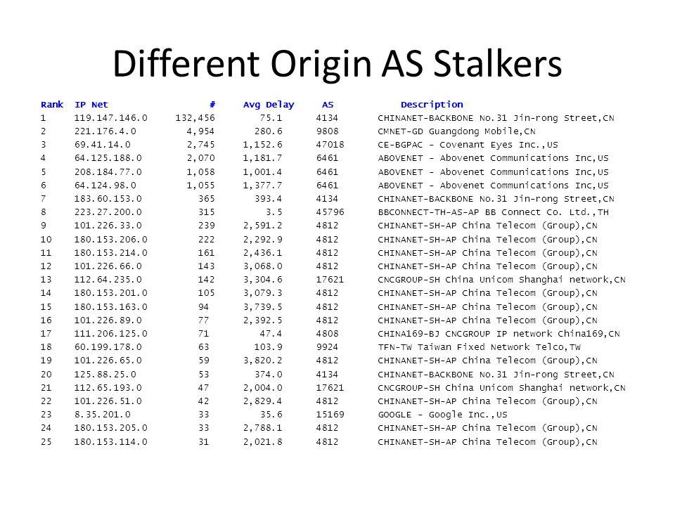 Different Origin AS Stalkers Rank IP Net #Avg Delay AS Description 1119.147.146.0132,456 75.1 4134CHINANET-BACKBONE No.31Jin-rong Street,CN 2221.176.4