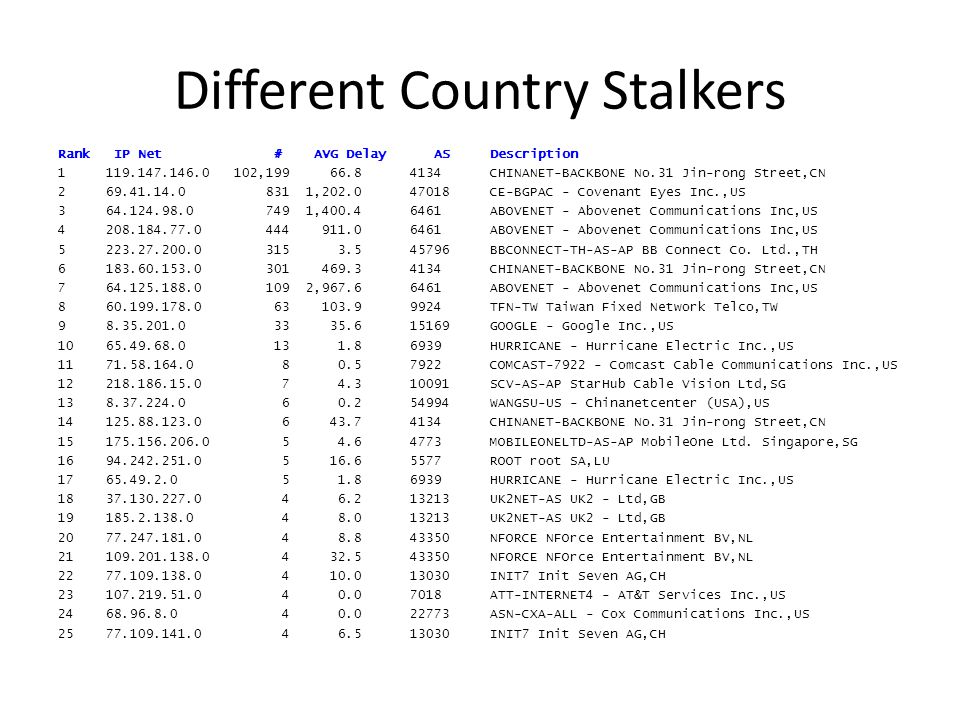 Different Country Stalkers Rank IP Net # AVG Delay ASDescription 1119.147.146.0 102,199 66.8 4134CHINANET-BACKBONE No.31Jin-rong Street,CN 269.41.14.0 831 1,202.0 47018CE-BGPAC - Covenant Eyes Inc.,US 364.124.98.0 749 1,400.4 6461ABOVENET - Abovenet Communications Inc,US 4208.184.77.0 444 911.0 6461ABOVENET - Abovenet Communications Inc,US 5223.27.200.0 315 3.5 45796BBCONNECT-TH-AS-AP BB Connect Co.