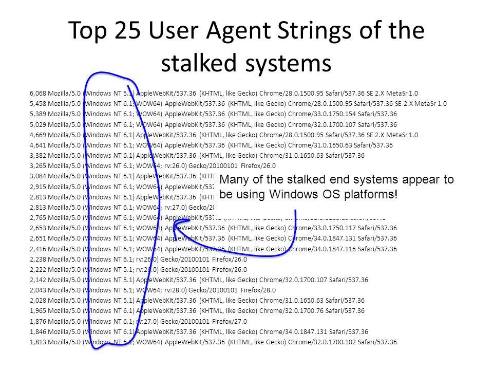 Top 25 User Agent Strings of the stalked systems 6,068 Mozilla/5.0 (Windows NT 5.1) AppleWebKit/537.36 (KHTML, like Gecko) Chrome/28.0.1500.95 Safari/537.36 SE 2.X MetaSr 1.0 5,458 Mozilla/5.0 (Windows NT 6.1; WOW64) AppleWebKit/537.36 (KHTML, like Gecko) Chrome/28.0.1500.95 Safari/537.36 SE 2.X MetaSr 1.0 5,389 Mozilla/5.0 (Windows NT 6.1; WOW64) AppleWebKit/537.36 (KHTML, like Gecko) Chrome/33.0.1750.154 Safari/537.36 5,029 Mozilla/5.0 (Windows NT 6.1; WOW64) AppleWebKit/537.36 (KHTML, like Gecko) Chrome/32.0.1700.107 Safari/537.36 4,669 Mozilla/5.0 (Windows NT 6.1) AppleWebKit/537.36 (KHTML, like Gecko) Chrome/28.0.1500.95 Safari/537.36 SE 2.X MetaSr 1.0 4,641 Mozilla/5.0 (Windows NT 6.1; WOW64) AppleWebKit/537.36 (KHTML, like Gecko) Chrome/31.0.1650.63 Safari/537.36 3,382 Mozilla/5.0 (Windows NT 6.1) AppleWebKit/537.36 (KHTML, like Gecko) Chrome/31.0.1650.63 Safari/537.36 3,265 Mozilla/5.0 (Windows NT 6.1; WOW64; rv:26.0) Gecko/20100101 Firefox/26.0 3,084 Mozilla/5.0 (Windows NT 6.1) AppleWebKit/537.36 (KHTML, like Gecko) Chrome/32.0.1700.107 Safari/537.36 2,915 Mozilla/5.0 (Windows NT 6.1; WOW64) AppleWebKit/537.36 (KHTML, like Gecko) Chrome/32.0.1700.76 Safari/537.36 2,813 Mozilla/5.0 (Windows NT 6.1) AppleWebKit/537.36 (KHTML, like Gecko) Chrome/33.0.1750.154 Safari/537.36 2,813 Mozilla/5.0 (Windows NT 6.1; WOW64; rv:27.0) Gecko/20100101 Firefox/27.0 2,765 Mozilla/5.0 (Windows NT 6.1; WOW64) AppleWebKit/537.1 (KHTML, like Gecko) Chrome/21.0.1180.89 Safari/537.1 2,653 Mozilla/5.0 (Windows NT 6.1; WOW64) AppleWebKit/537.36 (KHTML, like Gecko) Chrome/33.0.1750.117 Safari/537.36 2,651 Mozilla/5.0 (Windows NT 6.1; WOW64) AppleWebKit/537.36 (KHTML, like Gecko) Chrome/34.0.1847.131 Safari/537.36 2,416 Mozilla/5.0 (Windows NT 6.1; WOW64) AppleWebKit/537.36 (KHTML, like Gecko) Chrome/34.0.1847.116 Safari/537.36 2,238 Mozilla/5.0 (Windows NT 6.1; rv:26.0) Gecko/20100101 Firefox/26.0 2,222 Mozilla/5.0 (Windows NT 5.1; rv:26.0) Gecko/20100101 Firefox/26.0 2,142 Mozilla/5