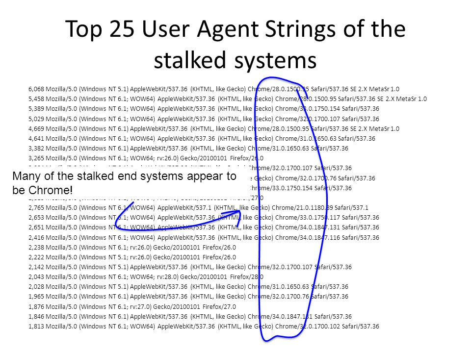 Top 25 User Agent Strings of the stalked systems 6,068 Mozilla/5.0 (Windows NT 5.1) AppleWebKit/537.36 (KHTML, like Gecko) Chrome/28.0.1500.95 Safari/537.36 SE 2.X MetaSr 1.0 5,458 Mozilla/5.0 (Windows NT 6.1; WOW64) AppleWebKit/537.36 (KHTML, like Gecko) Chrome/28.0.1500.95 Safari/537.36 SE 2.X MetaSr 1.0 5,389 Mozilla/5.0 (Windows NT 6.1; WOW64) AppleWebKit/537.36 (KHTML, like Gecko) Chrome/33.0.1750.154 Safari/537.36 5,029 Mozilla/5.0 (Windows NT 6.1; WOW64) AppleWebKit/537.36 (KHTML, like Gecko) Chrome/32.0.1700.107 Safari/537.36 4,669 Mozilla/5.0 (Windows NT 6.1) AppleWebKit/537.36 (KHTML, like Gecko) Chrome/28.0.1500.95 Safari/537.36 SE 2.X MetaSr 1.0 4,641 Mozilla/5.0 (Windows NT 6.1; WOW64) AppleWebKit/537.36 (KHTML, like Gecko) Chrome/31.0.1650.63 Safari/537.36 3,382 Mozilla/5.0 (Windows NT 6.1) AppleWebKit/537.36 (KHTML, like Gecko) Chrome/31.0.1650.63 Safari/537.36 3,265 Mozilla/5.0 (Windows NT 6.1; WOW64; rv:26.0) Gecko/20100101 Firefox/26.0 3,084 Mozilla/5.0 (Windows NT 6.1) AppleWebKit/537.36 (KHTML, like Gecko) Chrome/32.0.1700.107 Safari/537.36 2,915 Mozilla/5.0 (Windows NT 6.1; WOW64) AppleWebKit/537.36 (KHTML, like Gecko) Chrome/32.0.1700.76 Safari/537.36 2,813 Mozilla/5.0 (Windows NT 6.1) AppleWebKit/537.36 (KHTML, like Gecko) Chrome/33.0.1750.154 Safari/537.36 2,813 Mozilla/5.0 (Windows NT 6.1; WOW64; rv:27.0) Gecko/20100101 Firefox/27.0 2,765 Mozilla/5.0 (Windows NT 6.1; WOW64) AppleWebKit/537.1 (KHTML, like Gecko) Chrome/21.0.1180.89 Safari/537.1 2,653 Mozilla/5.0 (Windows NT 6.1; WOW64) AppleWebKit/537.36 (KHTML, like Gecko) Chrome/33.0.1750.117 Safari/537.36 2,651 Mozilla/5.0 (Windows NT 6.1; WOW64) AppleWebKit/537.36 (KHTML, like Gecko) Chrome/34.0.1847.131 Safari/537.36 2,416 Mozilla/5.0 (Windows NT 6.1; WOW64) AppleWebKit/537.36 (KHTML, like Gecko) Chrome/34.0.1847.116 Safari/537.36 2,238 Mozilla/5.0 (Windows NT 6.1; rv:26.0) Gecko/20100101 Firefox/26.0 2,222 Mozilla/5.0 (Windows NT 5.1; rv:26.0) Gecko/20100101 Firefox/26.0 2,142 Mozilla/5.0 (Windows NT 5.1) AppleWebKit/537.36 (KHTML, like Gecko) Chrome/32.0.1700.107 Safari/537.36 2,043 Mozilla/5.0 (Windows NT 6.1; WOW64; rv:28.0) Gecko/20100101 Firefox/28.0 2,028 Mozilla/5.0 (Windows NT 5.1) AppleWebKit/537.36 (KHTML, like Gecko) Chrome/31.0.1650.63 Safari/537.36 1,965 Mozilla/5.0 (Windows NT 6.1) AppleWebKit/537.36 (KHTML, like Gecko) Chrome/32.0.1700.76 Safari/537.36 1,876 Mozilla/5.0 (Windows NT 6.1; rv:27.0) Gecko/20100101 Firefox/27.0 1,846 Mozilla/5.0 (Windows NT 6.1) AppleWebKit/537.36 (KHTML, like Gecko) Chrome/34.0.1847.131 Safari/537.36 1,813 Mozilla/5.0 (Windows NT 6.1; WOW64) AppleWebKit/537.36 (KHTML, like Gecko) Chrome/32.0.1700.102 Safari/537.36 Many of the stalked end systems appear to be Chrome!
