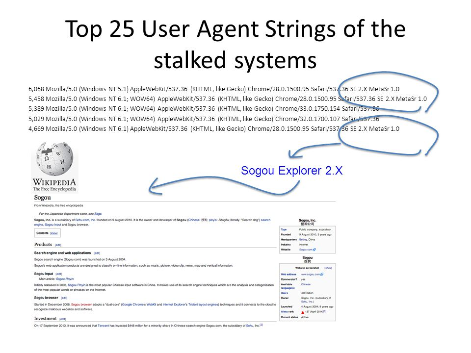Top 25 User Agent Strings of the stalked systems 6,068 Mozilla/5.0 (Windows NT 5.1) AppleWebKit/537.36 (KHTML, like Gecko) Chrome/28.0.1500.95 Safari/537.36 SE 2.X MetaSr 1.0 5,458 Mozilla/5.0 (Windows NT 6.1; WOW64) AppleWebKit/537.36 (KHTML, like Gecko) Chrome/28.0.1500.95 Safari/537.36 SE 2.X MetaSr 1.0 5,389 Mozilla/5.0 (Windows NT 6.1; WOW64) AppleWebKit/537.36 (KHTML, like Gecko) Chrome/33.0.1750.154 Safari/537.36 5,029 Mozilla/5.0 (Windows NT 6.1; WOW64) AppleWebKit/537.36 (KHTML, like Gecko) Chrome/32.0.1700.107 Safari/537.36 4,669 Mozilla/5.0 (Windows NT 6.1) AppleWebKit/537.36 (KHTML, like Gecko) Chrome/28.0.1500.95 Safari/537.36 SE 2.X MetaSr 1.0 Sogou Explorer 2.X