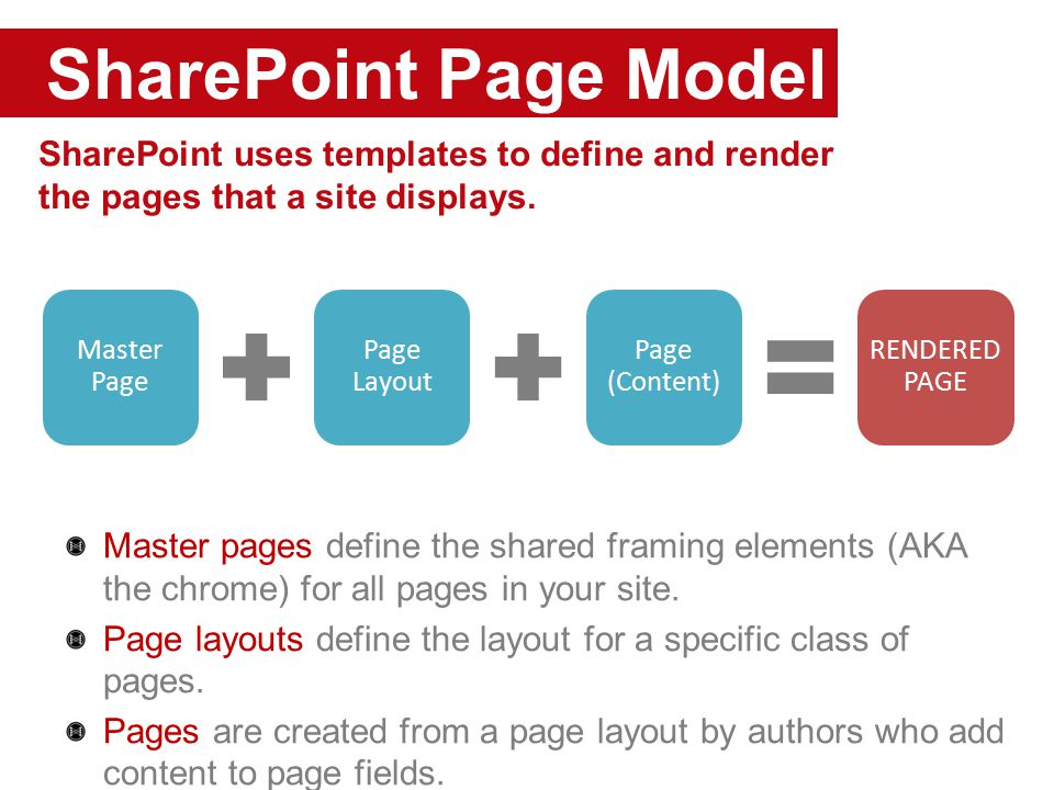 SharePoint Page Model SharePoint uses templates to define and render the pages that a site displays.