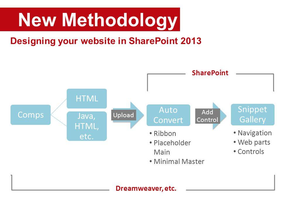 New Methodology Designing your website in SharePoint 2013 Dreamweaver, etc.