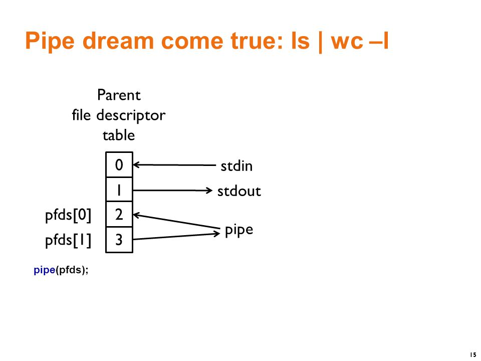 15 Pipe dream come true: ls | wc –l 0 Parent file descriptor table stdin 1 stdout 2 3 pfds[0] pfds[1] pipe pipe(pfds);