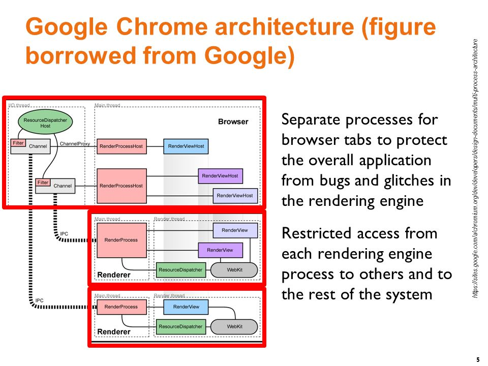 6 Google Chrome architecture (figure borrowed from Google) A named pipe is allocated for each renderer process for communication with the browser process Pipes are used in asynchronous mode to ensure that neither end is blocked waiting for the other https://sites.google.com/a/chromium.org/dev/developers/design-documents/multi-process-architecture