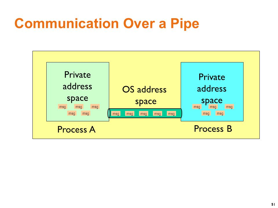 51 Communication Over a Pipe OS address space Process A Process B Private address space msg