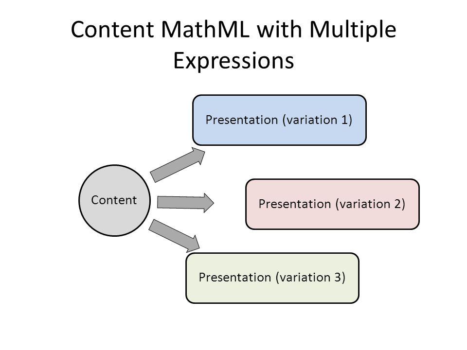 Presentation vs. Content MathML Presentation b 2 − 4 a c Content b 2 4 a c