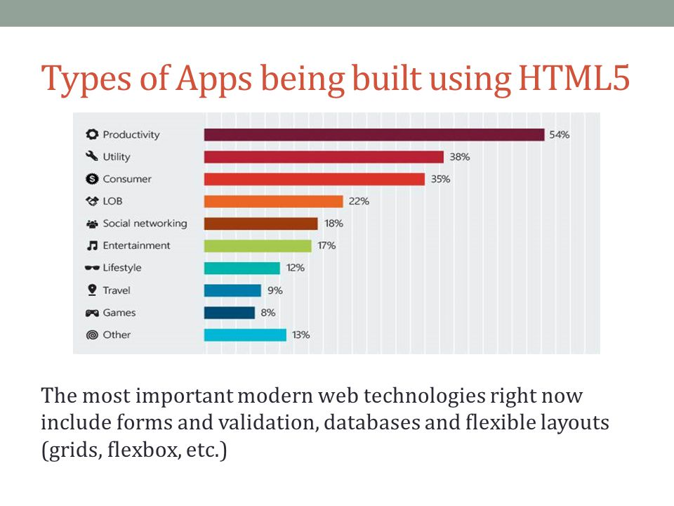Types of Apps being built using HTML5 The most important modern web technologies right now include forms and validation, databases and flexible layout