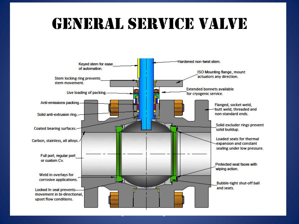General Service Valve Remington Valve, LLC All Rights Reserved