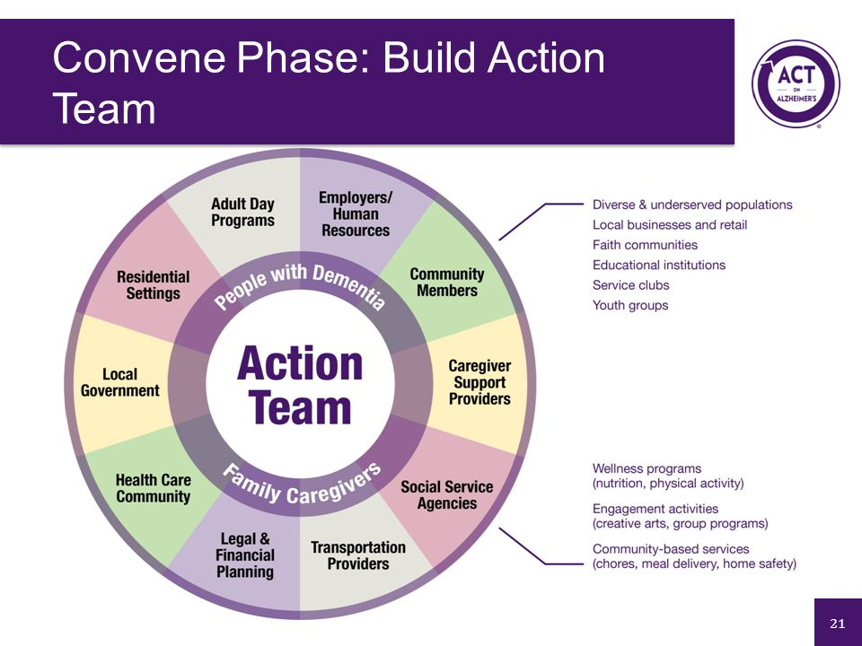 21 Convene Phase: Build Action Team