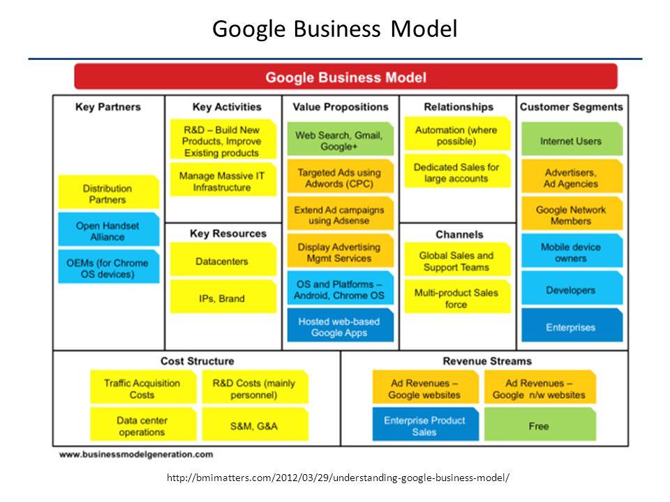 Google Business Model http://bmimatters.com/2012/03/29/understanding-google-business-model/