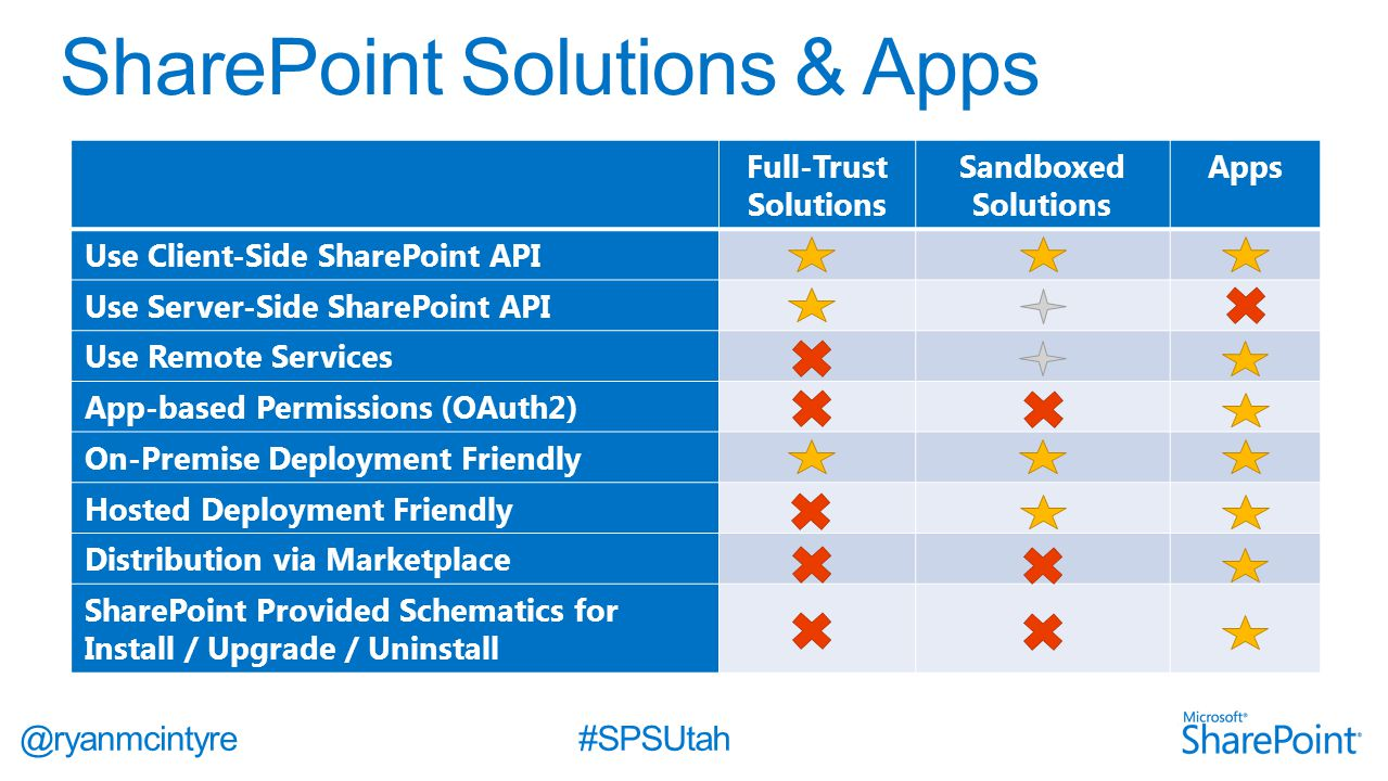 @ryanmcintyre#SPSUtah Full-Trust Solutions Sandboxed Solutions Apps Use Client-Side SharePoint API Use Server-Side SharePoint API Use Remote Services App-based Permissions (OAuth2) On-Premise Deployment Friendly Hosted Deployment Friendly Distribution via Marketplace SharePoint Provided Schematics for Install / Upgrade / Uninstall