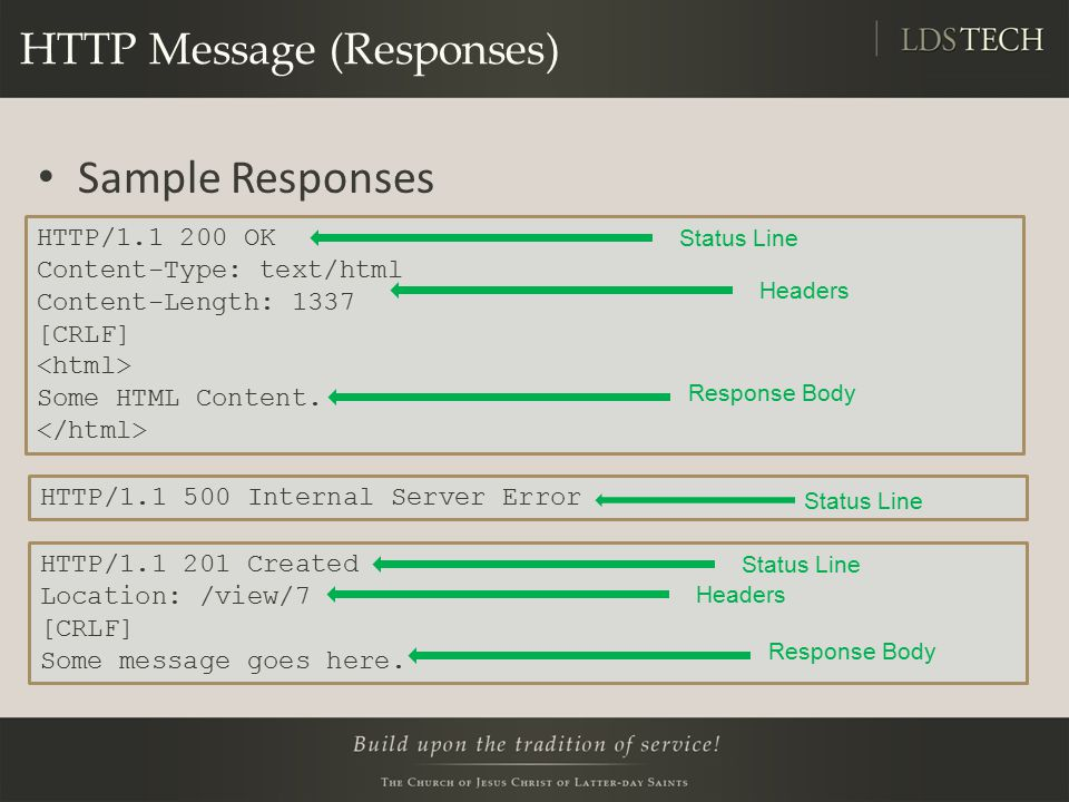 HTTP Message (Responses) Sample Responses HTTP/1.1 200 OK Content-Type: text/html Content-Length: 1337 [CRLF] Some HTML Content.