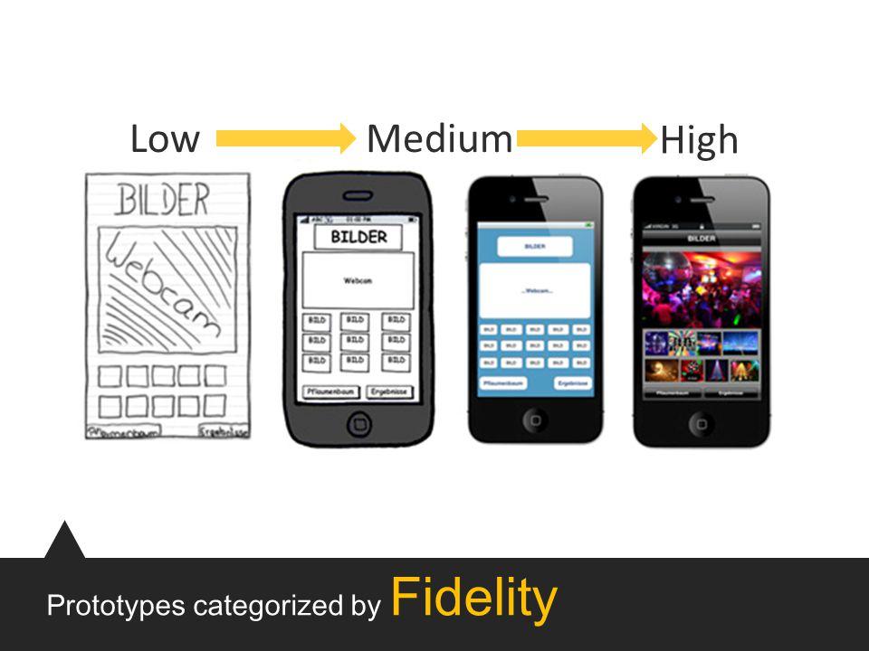 Prototypes categorized by Fidelity Low High Medium