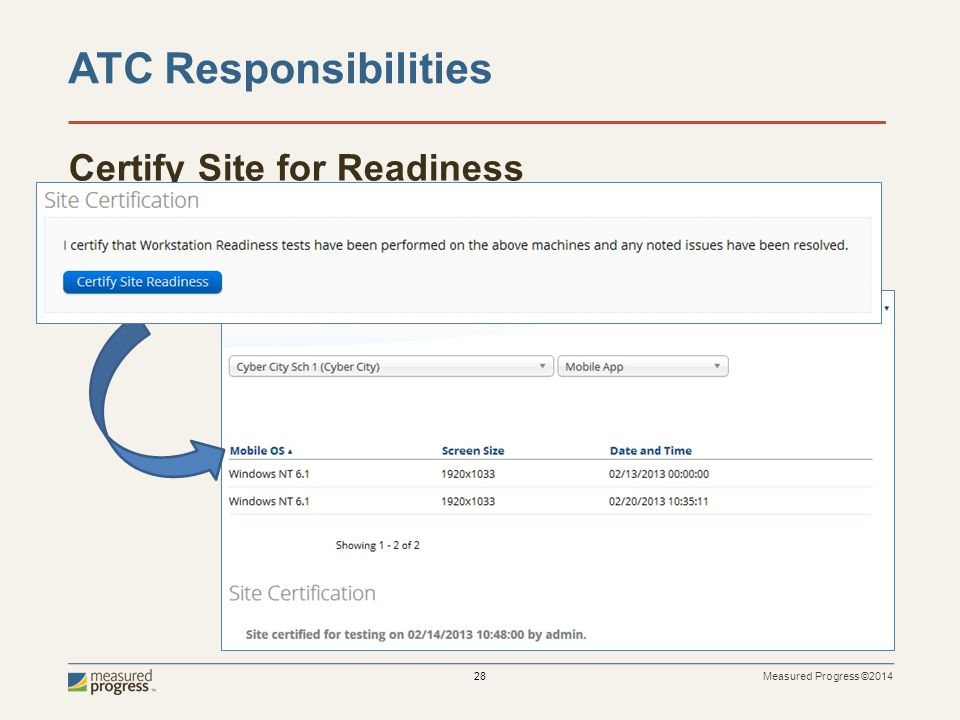 Measured Progress ©2014 28 Certify Site for Readiness ATC Responsibilities