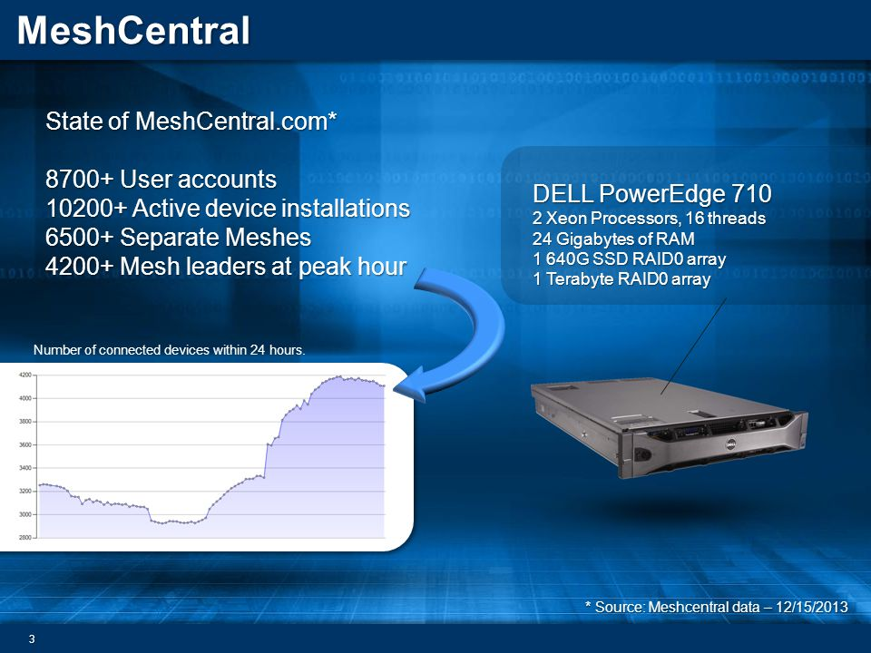 MeshCentral State of MeshCentral.com* 8700+ User accounts 10200+ Active device installations 6500+ Separate Meshes 4200+ Mesh leaders at peak hour 3 *
