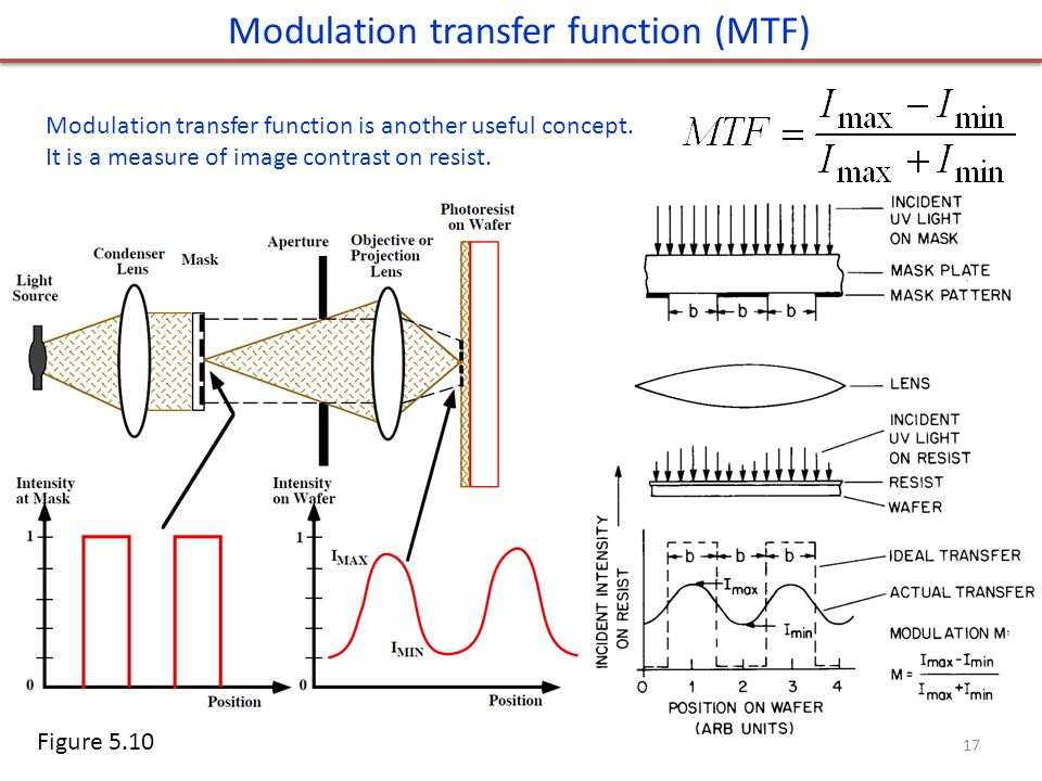 Modulation transfer function is another useful concept. It is a measure of image contrast on resist. Modulation transfer function (MTF) Figure 5.10 17