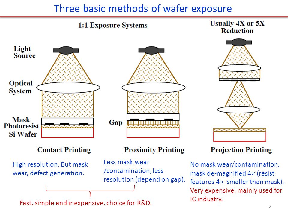 Three basic methods of wafer exposure High resolution. But mask wear, defect generation. Less mask wear /contamination, less resolution (depend on gap