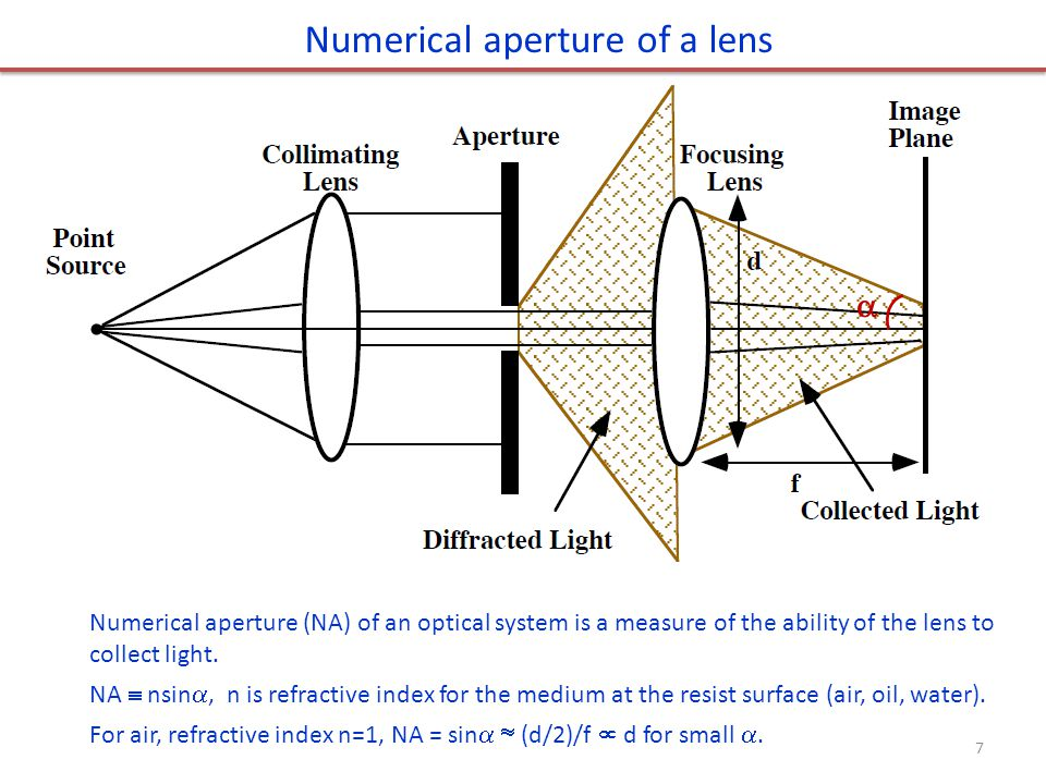 Numerical aperture of a lens  Numerical aperture (NA) of an optical system is a measure of the ability of the lens to collect light. NA  nsin , n i