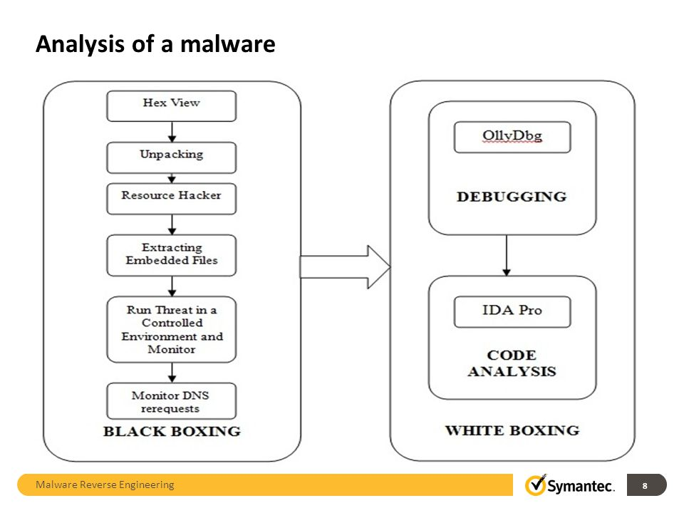 ParametersMiMMITB Hardware/Software requirements Usually requires compromised hardware Injects malicious software (Trojan) in web browser CommunicationHas to deal with secure communication Immune to secure communication such as SSL TargetsTargets are directed or location-based Targets can be anywhere on the internet MiM vs MITB Malware Reverse Engineering 19