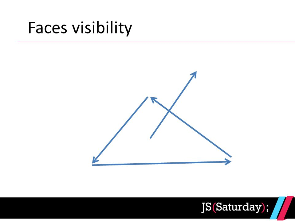 Faces visibility