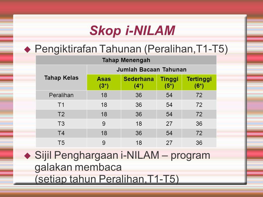 Skop i-NILAM  Pengiktirafan Tahunan (Peralihan,T1-T5)  Sijil Penghargaan i-NILAM – program galakan membaca (setiap tahun Peralihan,T1-T5) Tahap Menengah Tahap Kelas Jumlah Bacaan Tahunan Asas (3*) Sederhana (4*) Tinggi (5*) Tertinggi (6*) Peralihan18365472 T118365472 T218365472 T39182736 T418365472 T59182736