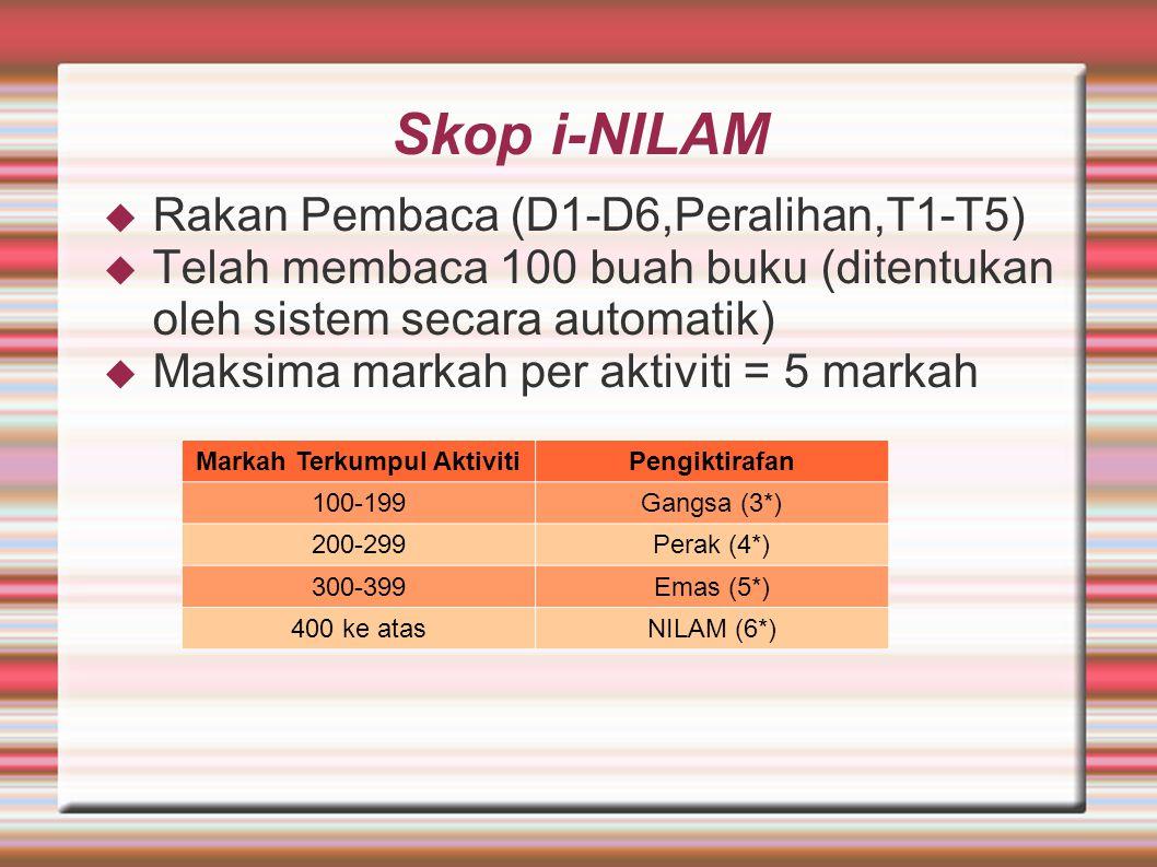 Skop i-NILAM  Rakan Pembaca (D1-D6,Peralihan,T1-T5)  Telah membaca 100 buah buku (ditentukan oleh sistem secara automatik)  Maksima markah per aktiviti = 5 markah Markah Terkumpul AktivitiPengiktirafan 100-199Gangsa (3*) 200-299Perak (4*) 300-399Emas (5*) 400 ke atasNILAM (6*)