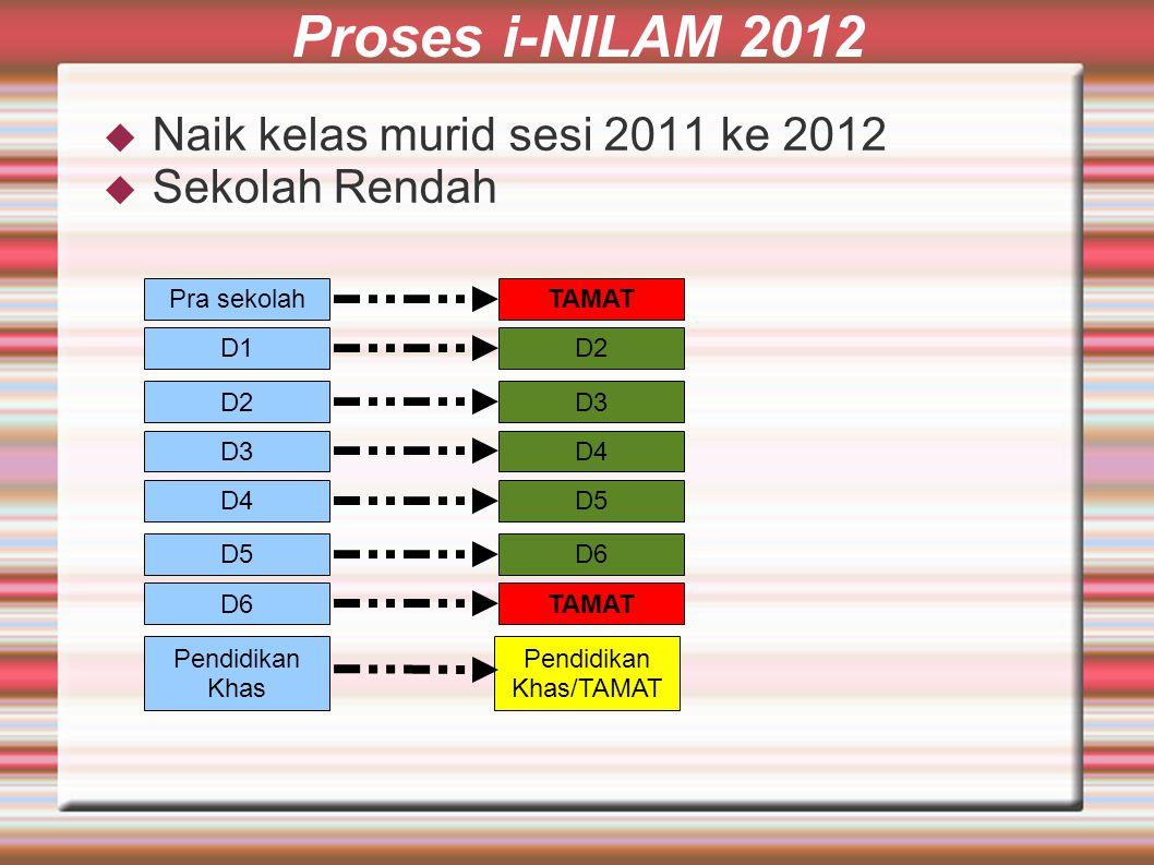 Proses i-NILAM 2012  Naik kelas murid sesi 2011 ke 2012  Sekolah Rendah Pra sekolah D1 D2 D3 D4 D5 D6 TAMAT D2 D3 D4 D5 D6 TAMAT Pendidikan Khas Pendidikan Khas/TAMAT