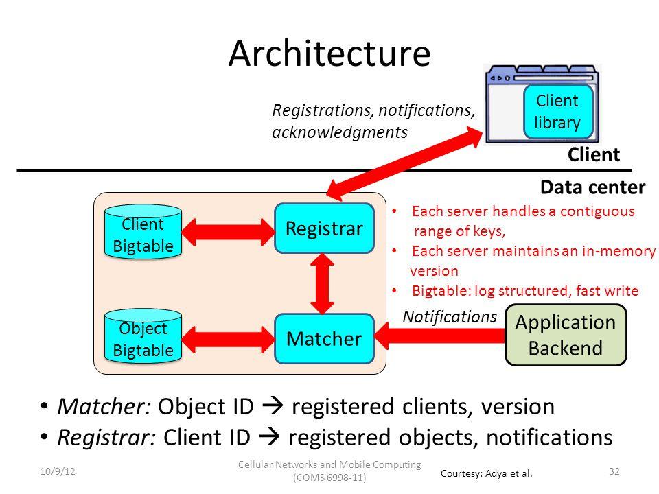Architecture Client Bigtable Client Bigtable Matcher: Object ID  registered clients, version Registrar: Client ID  registered objects, notifications