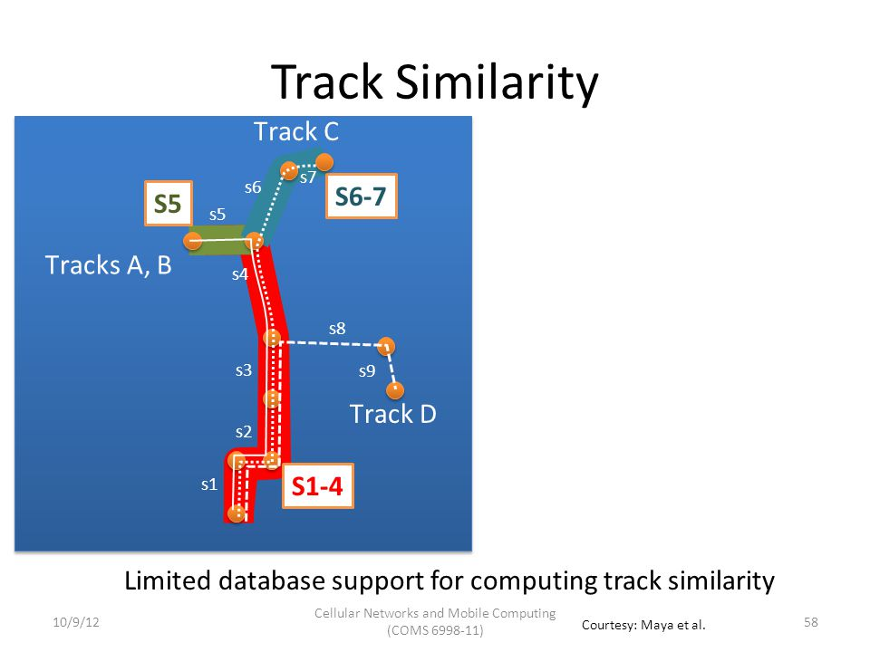 Track Tree s1 s2 s3 s4 s5 s6 s7 s8 s9 S1-2 S6-7 S8-9 S1-3 S1-4 S1-5 Tracks A, B s1 s2 s3 s4 s5 Track D s8 s9 Track C s6 s7 1) Create leaf nodes for all segments 2) Merge nodes based on # of tracks that go through adjacent segments 5910/9/12 Cellular Networks and Mobile Computing (COMS 6998-11) Courtesy: Maya et al.