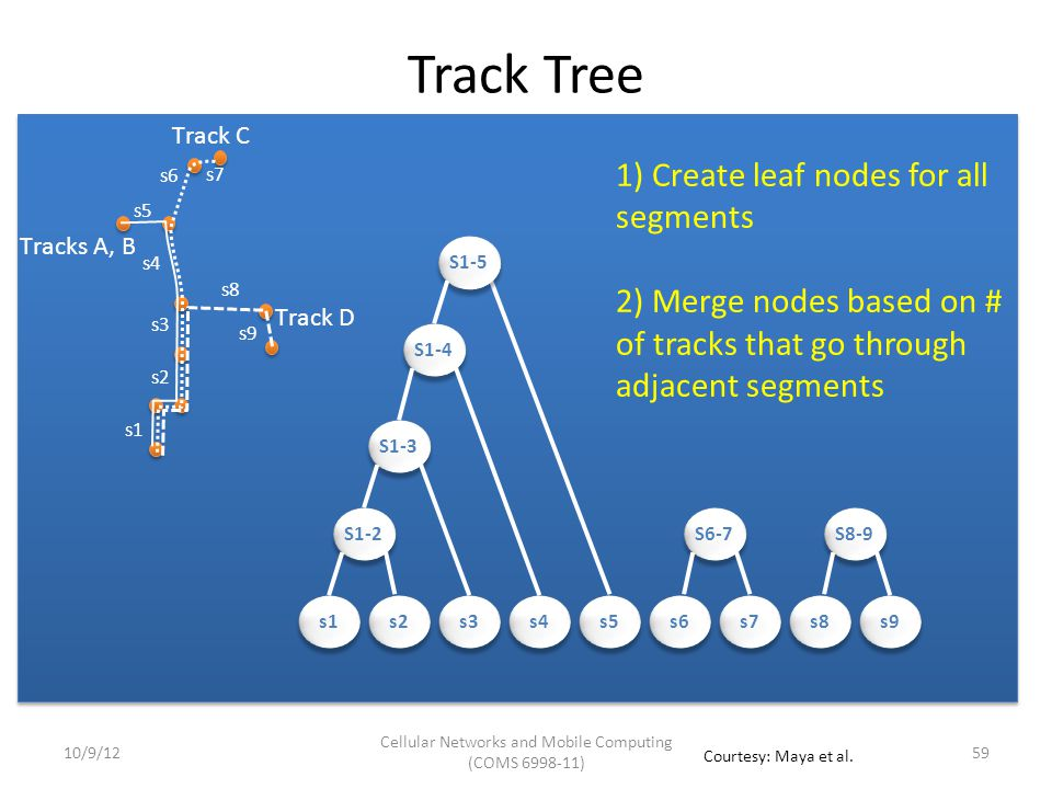 Evaluation Performance of our Track Tree approach Performance of 2 sample applications – Ride-sharing – Personalized Driving Directions Configuration – Synthetically generated tracks – Up to 9 StarTrack Servers + 3 Database Servers – Server Configuration: 2.6 GHz AMD Opteron Quad-Core Processors 16 GB RAM 6010/9/12 Cellular Networks and Mobile Computing (COMS 6998-11) Courtesy: Maya et al.