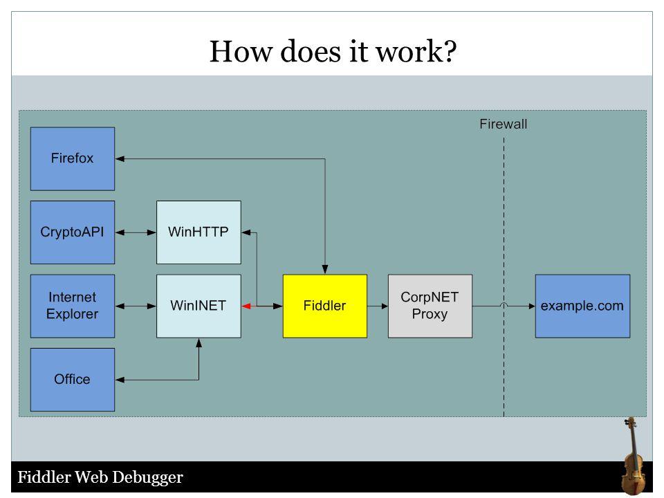 Fiddler Web Debugger How does it work?