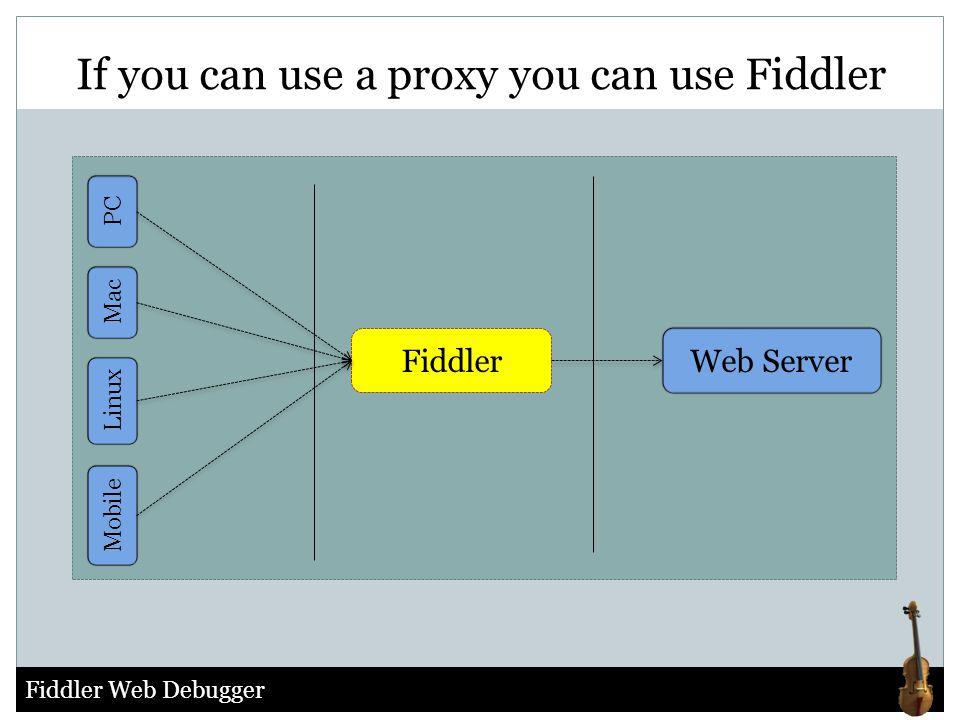 Fiddler Web Debugger If you can use a proxy you can use Fiddler Fiddler Mac Web Server Linux Mobile PC