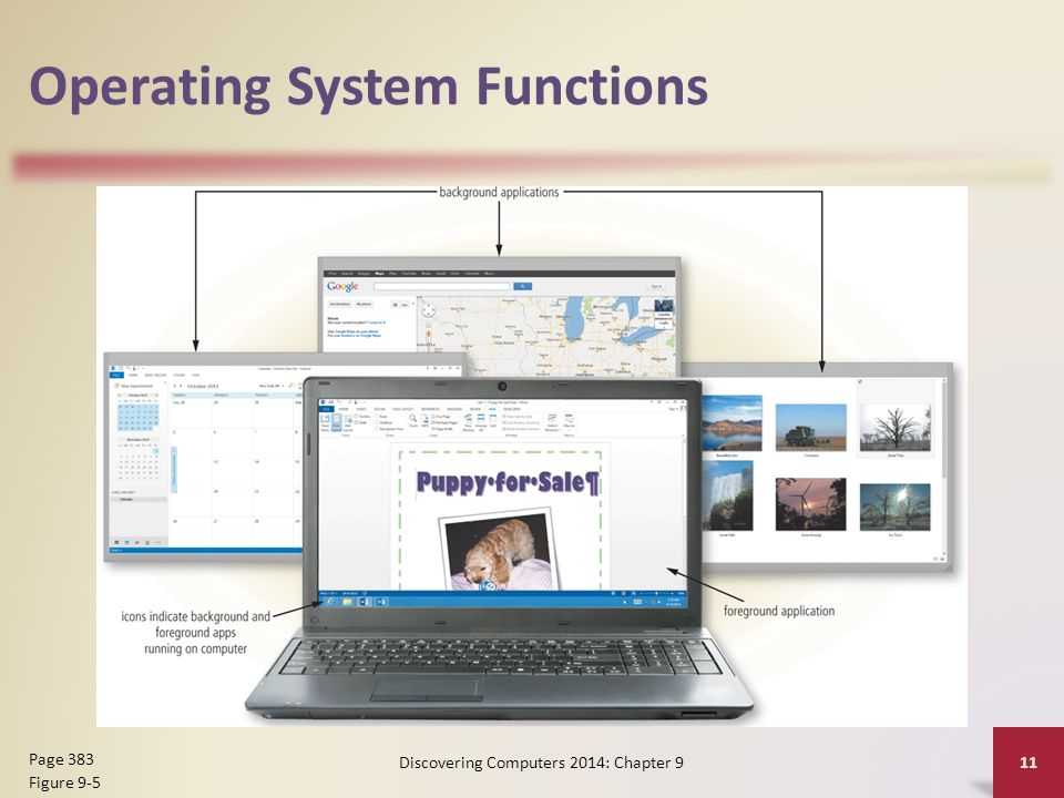 Operating System Functions Discovering Computers 2014: Chapter 9 11 Page 383 Figure 9-5