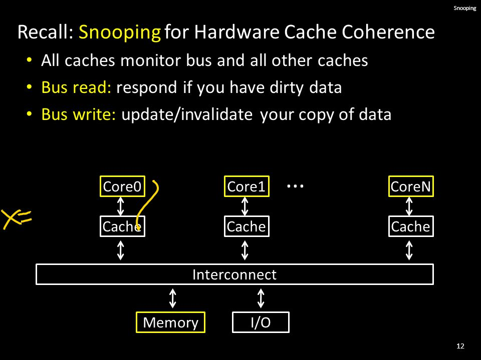 12 Snooping Recall: Snooping for Hardware Cache Coherence All caches monitor bus and all other caches Bus read: respond if you have dirty data Bus write: update/invalidate your copy of data Core0 Cache MemoryI/O Interconnect Core1 Cache CoreN Cache...
