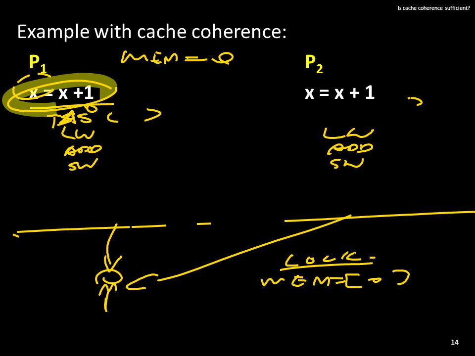 14 Is cache coherence sufficient? Example with cache coherence: P 1 P 2 x = x +1x = x + 1