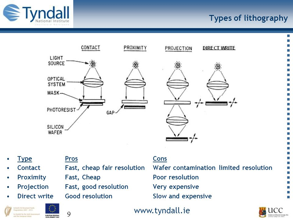 www.tyndall.ie 9 Types of lithography TypeProsCons ContactFast, cheap fair resolutionWafer contamination limited resolution ProximityFast, CheapPoor resolution ProjectionFast, good resolutionVery expensive Direct writeGood resolutionSlow and expensive