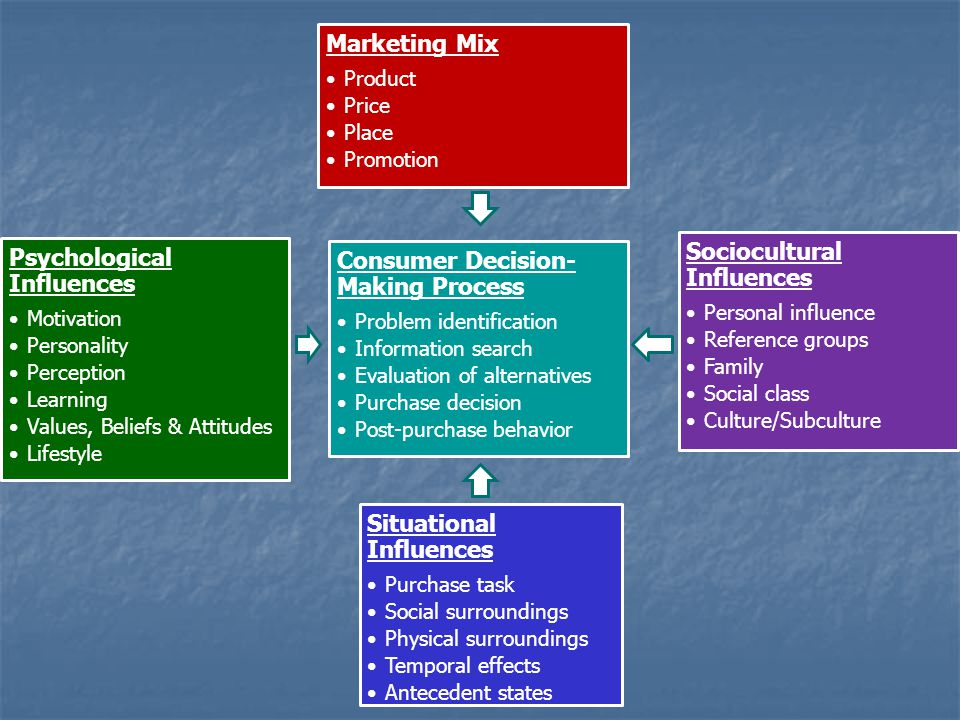 Marketing Mix Product Price Place Promotion Situational Influences Purchase task Social surroundings Physical surroundings Temporal effects Antecedent states Psychological Influences Motivation Personality Perception Learning Values, Beliefs & Attitudes Lifestyle Consumer Decision- Making Process Problem identification Information search Evaluation of alternatives Purchase decision Post-purchase behavior Sociocultural Influences Personal influence Reference groups Family Social class Culture/Subculture