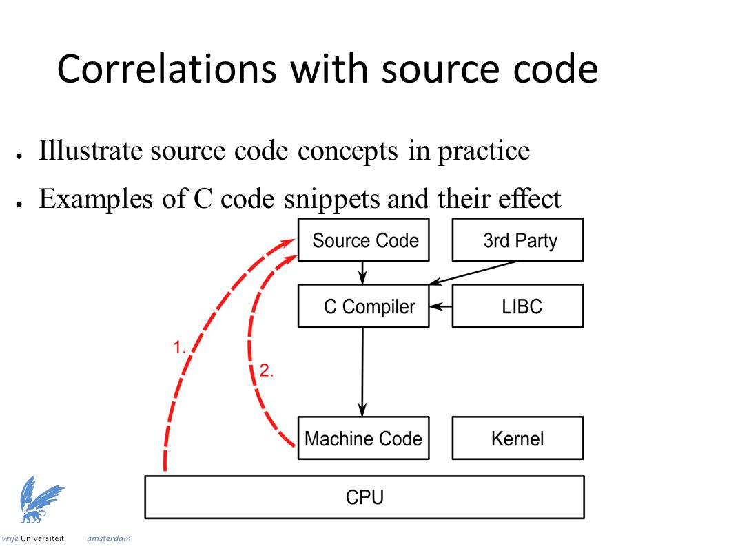 Correlations with source code ● Illustrate source code concepts in practice ● Examples of C code snippets and their effect