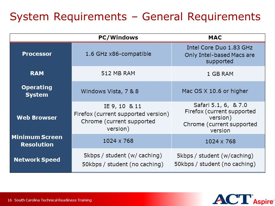 System Requirements – General Requirements South Carolina Technical Readiness Training16