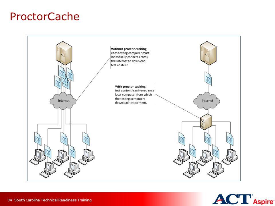 ProctorCache South Carolina Technical Readiness Training34