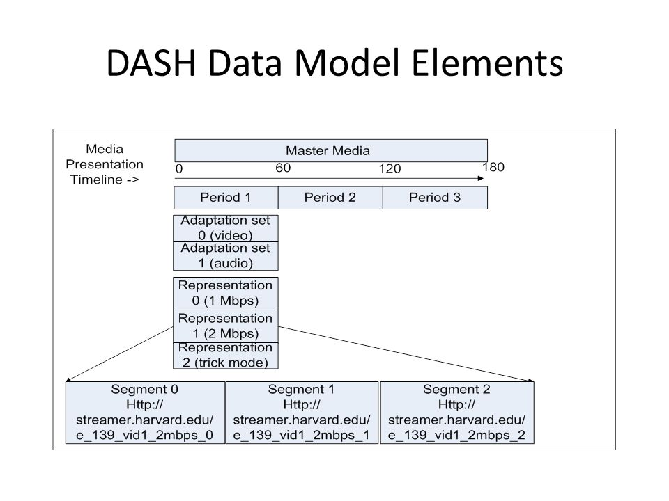 DASH Data Model Elements