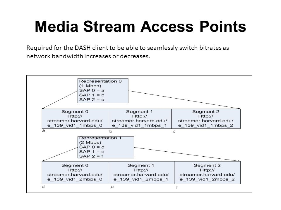 Media Stream Access Points Required for the DASH client to be able to seamlessly switch bitrates as network bandwidth increases or decreases.