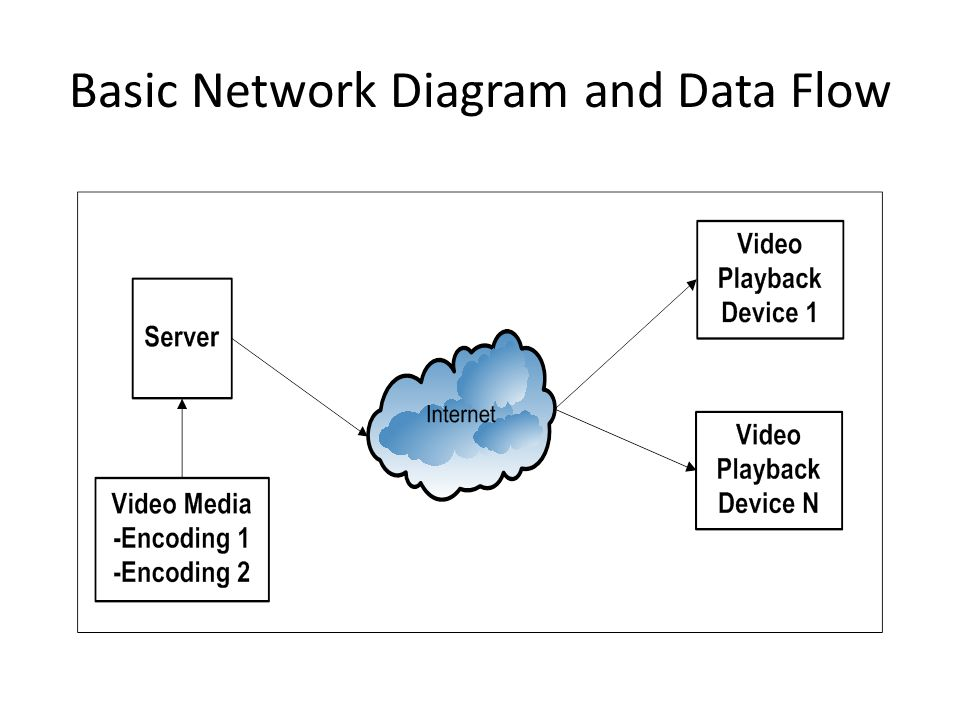 Basic Network Diagram and Data Flow