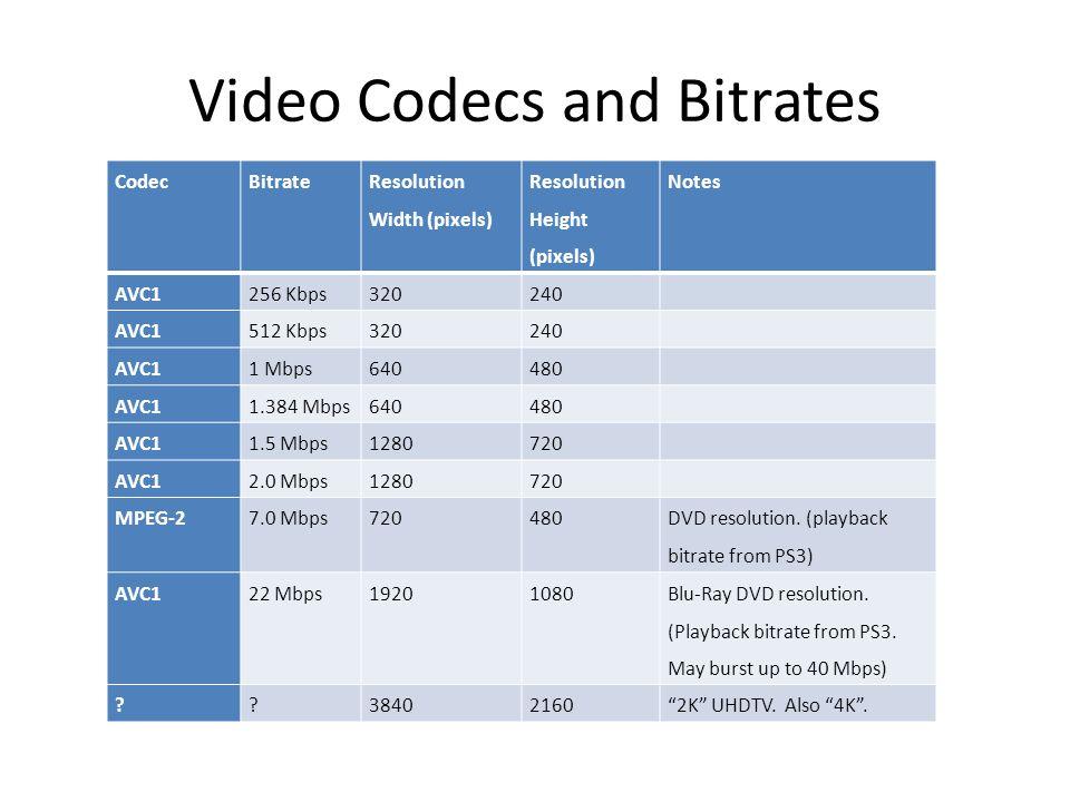 Audio Codecs and Bitrates CodecBitrateChannels MP4 audio32 Kbps2 MP4 audio64 Kbps2 MP2 audio448 Kbps5.1