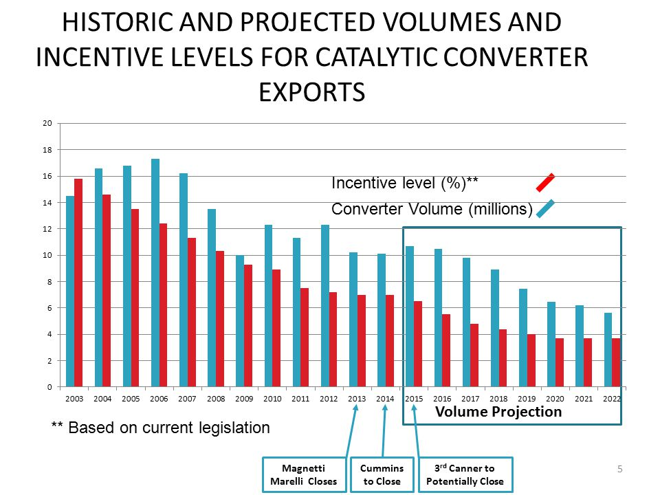 THE OPPORTUNITY SA currently produces about 10% of global catalytic converters, worth R16bn in export revenues, and beneficiating 11.3% of local PGM production.